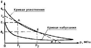 Компрессионные кривые